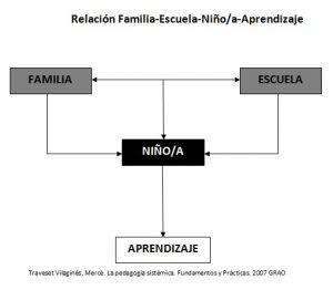 esquema familia institución